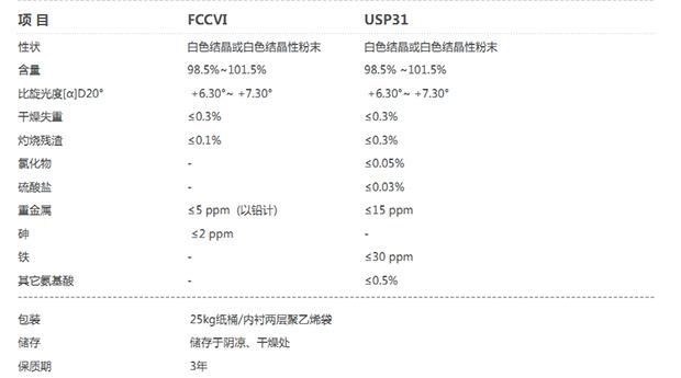USP谷氨酰胺关键指标.jpg